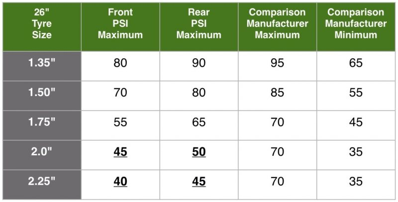Recommended air pressures in different tyre sizes